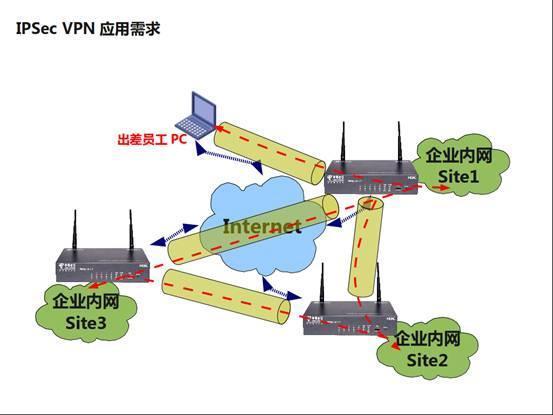 技术点详解---IPSec VPN基本原理
