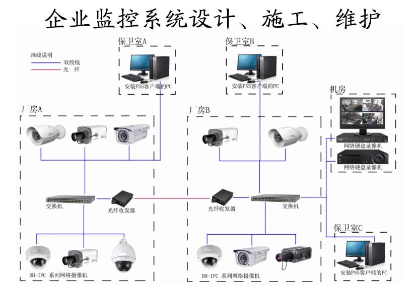 东莞IT外包|网络工程|监控工程|私有云|VPN|网站升级https|网站制作