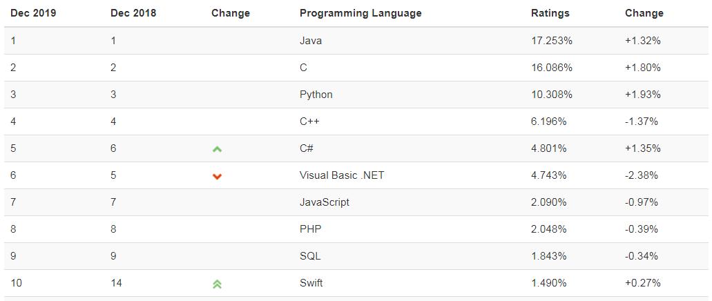 TIOBE12月编程语言排行榜公布;最美 Linux 发行版发布;有史以来复制最多的 StackOverflow 代码段存在缺陷 | Q资讯