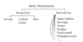 通过 Lisp 语言理解编程算法:数据结构篇