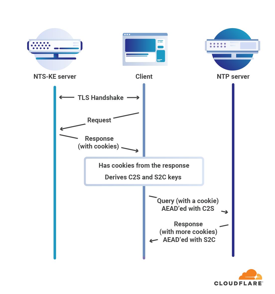 CloudFlare开源网络时间安全协议:同时支持NTP和NTS