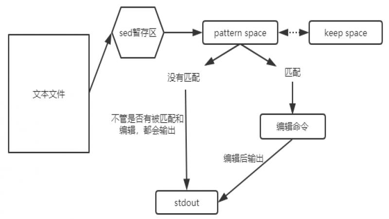 Linux三剑客及使用介绍