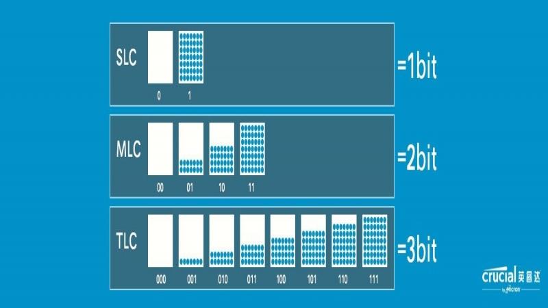 SLC vs MLC vs TLC
